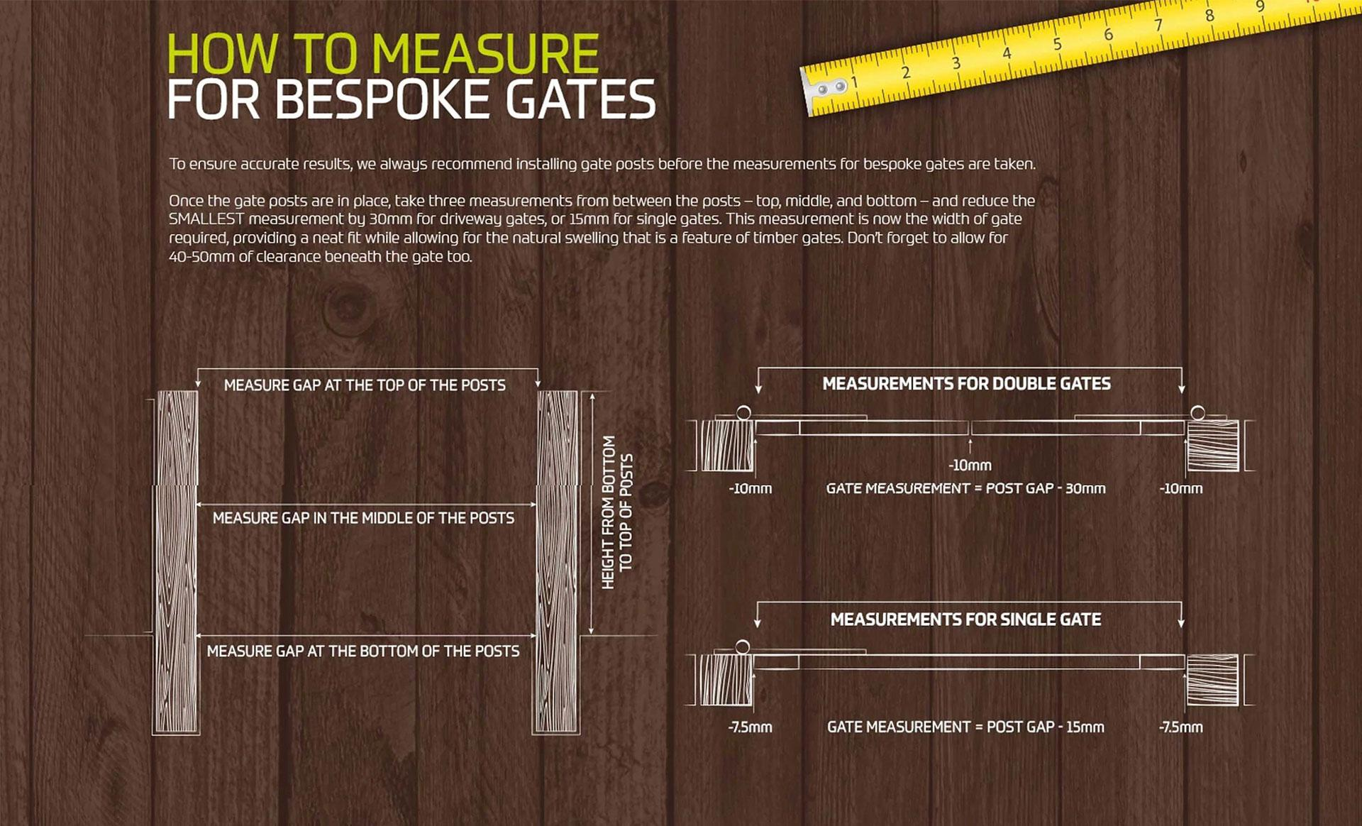 How-to-measure-gates