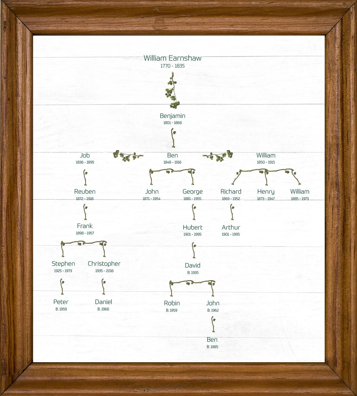 Earnshaws Family Tree